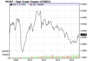 Copper Prices 10 Year