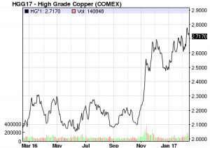 Copper Prices One Year