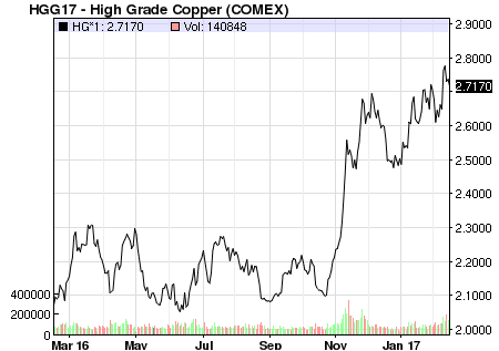 Copper and Stainless Steel Pricing - A Barometer of